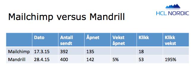 Statistikk på Mailchimp versus Mandrill