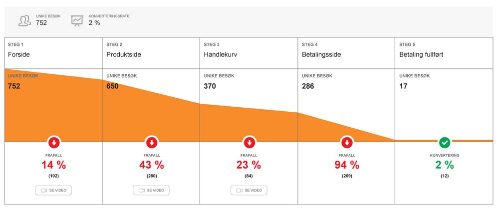 webanalyse funnel salgstrakt hcl nordic