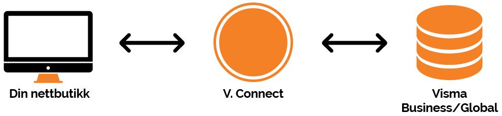 visma woocommerce wordpress nettbutikk